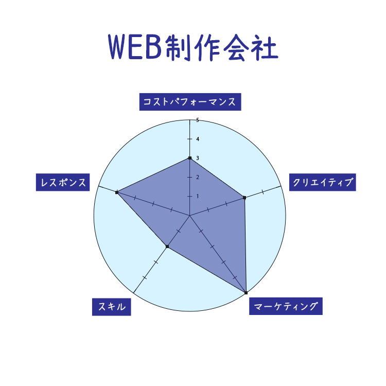 WEB制作会社