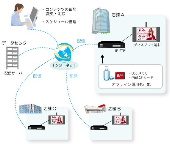 デジタルサイネージ導入例